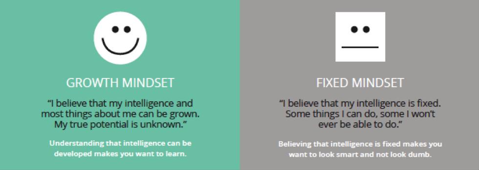 growth mindset explained